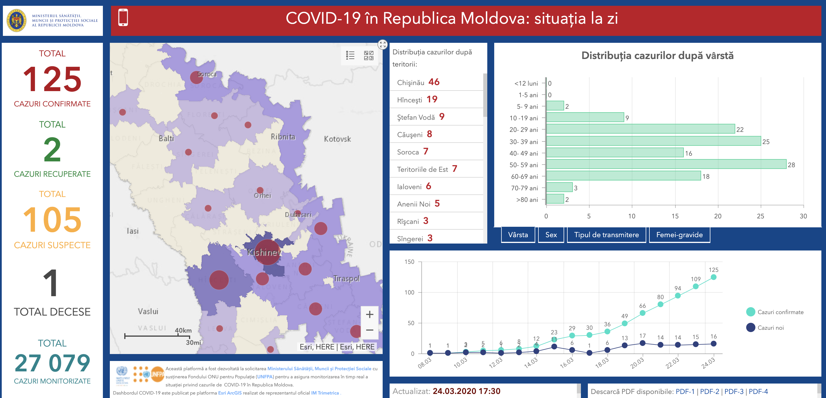 Shows the dashboard, which includes key figures, a map and graphs indicating the latest COVID-19 data.