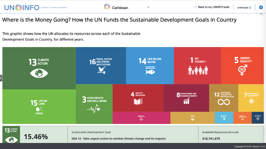 A screenshot of the UNINFO tree map showing the investments in SDGs for the Caribbean.