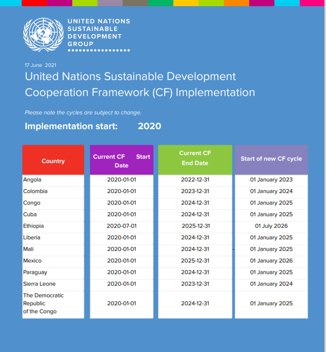 Blue background with white text.  UNSDG logo to the right of the page.