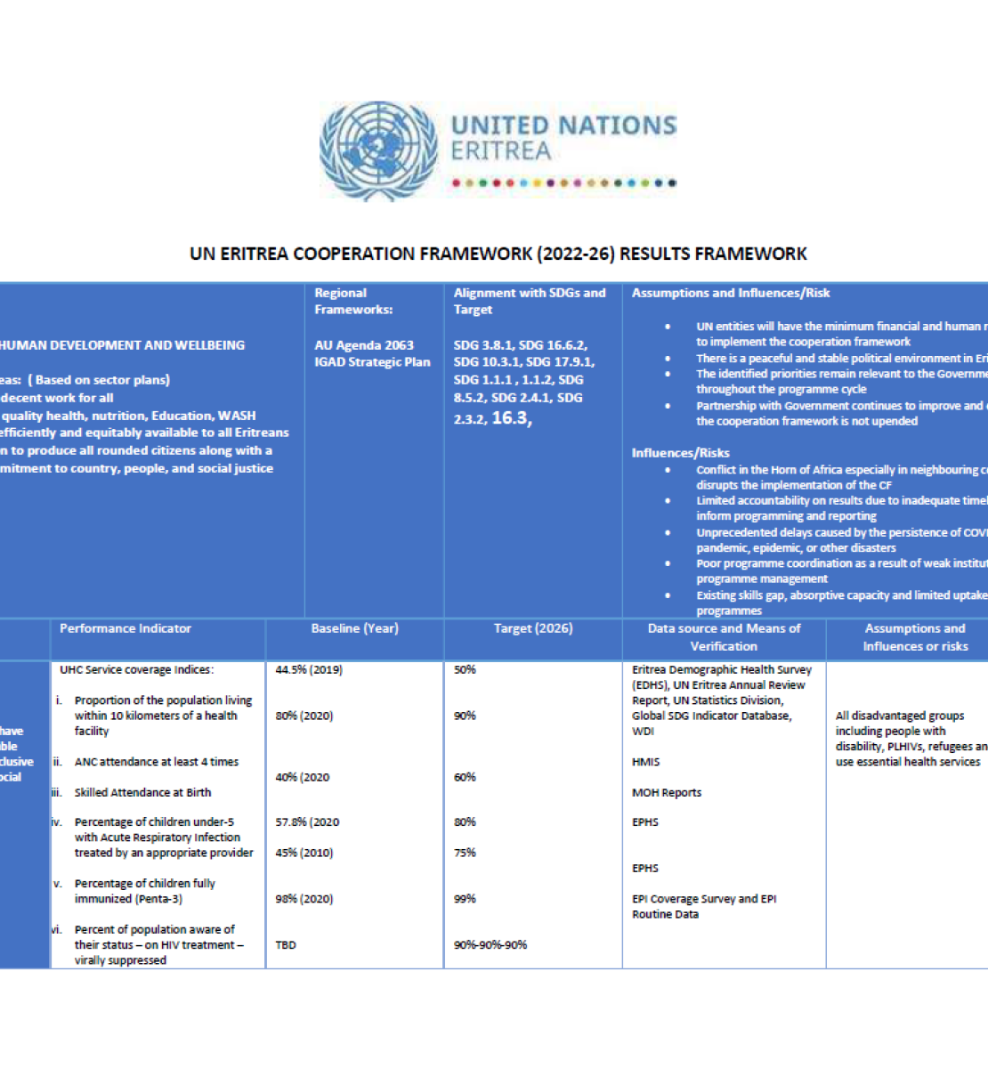 This is a document with a white background with black text.  The UNCT logo appears in the centre of the page.  Its contains a table.