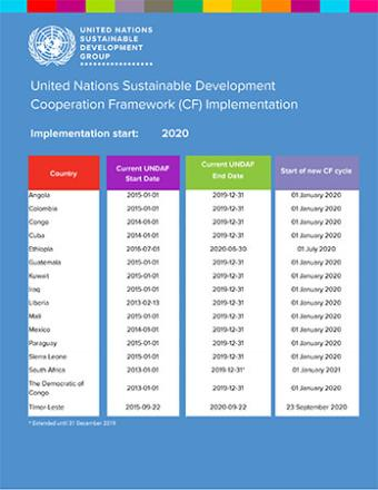 Thumbnail image of the UN Cooperation Framework Implementation country list, showing the start and end dates for each CF cycle.