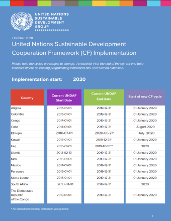 Shows listing of countries that start their Cooperation Framework in 2020.